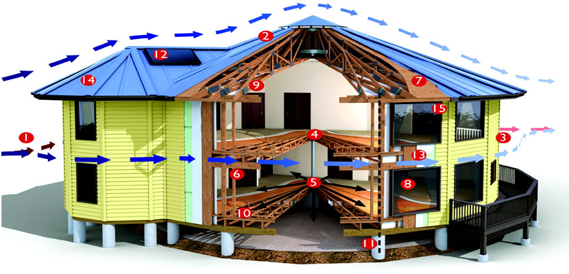 How To Build Hurricane Resistant Homes S3da Design