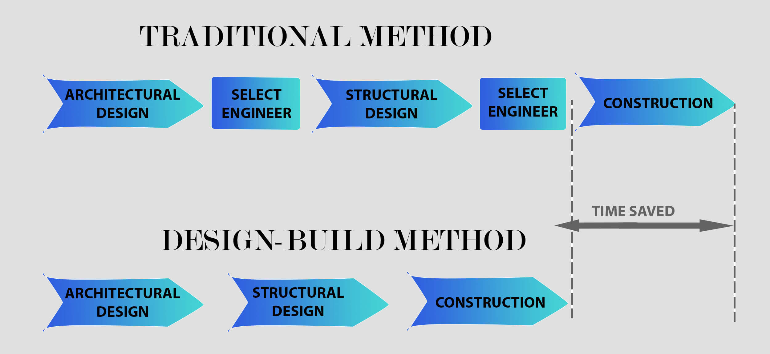 Why Design-build method is so Effective.