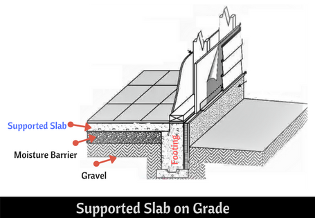 Supported-Slab-on-Grade