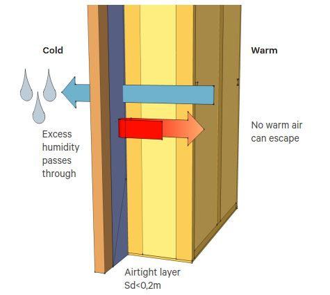 Airtight layer