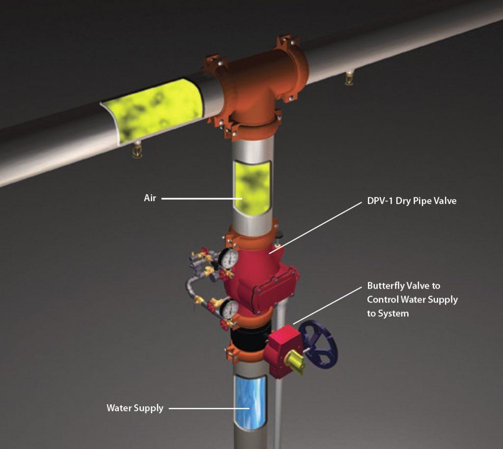 Dry-System-Valves-Devices-Diagram