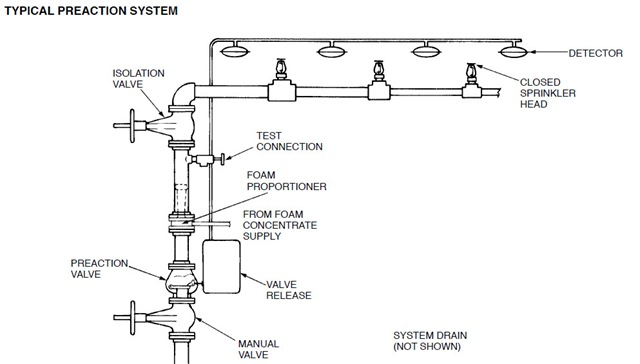 PreAction Sprinkler System