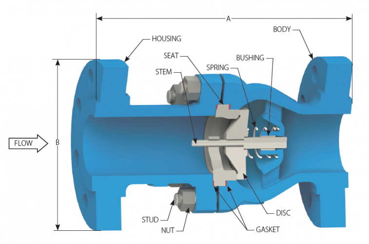 Check Valve – What Is It and Its Application?