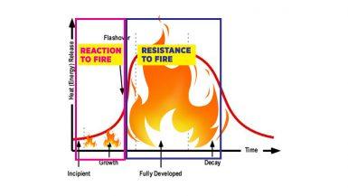 Fire-Resistant Buildings